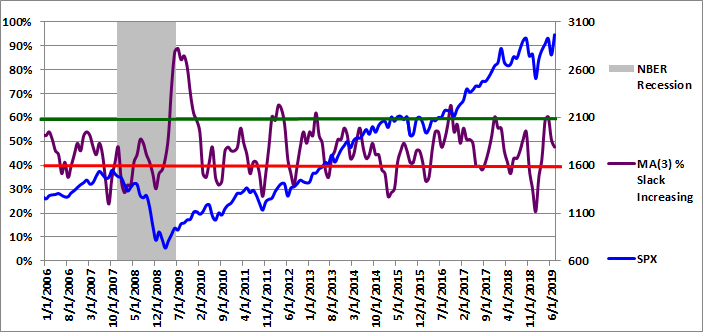 Figure 3: MA(3) % Slack Increasing 07-01-2019