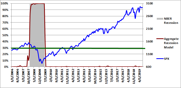 Figure 5: Aggregate Recession Model 10-01-2019
