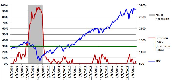 Figure 1: Diffusion Index 10-01-2019
