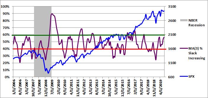 Figure 4: MA(3) % Slack Increasing 10-01-2019