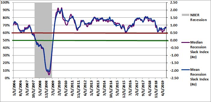 Figure 3: Recession Slack Index 10-01-2019