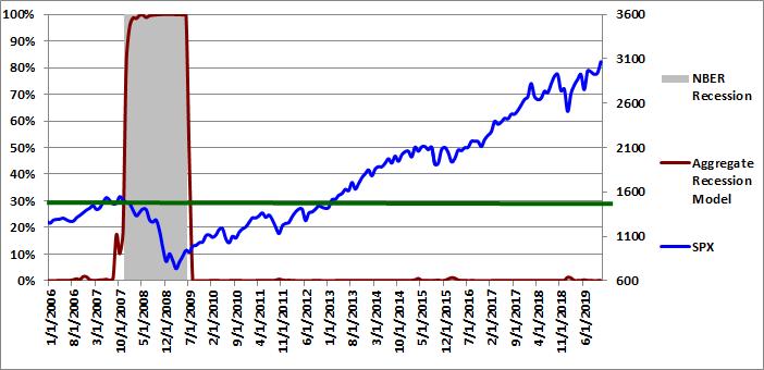 Figure 5: Aggregate Recession Model 11-01-2019
