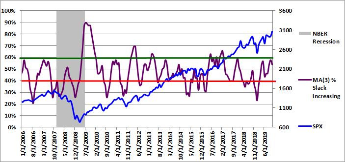 Figure 4: MA(3) % Slack Increasing 11-01-2019