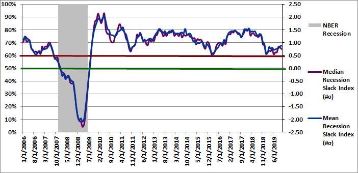 Figure 3: Recession Slack Index 11-01-2019