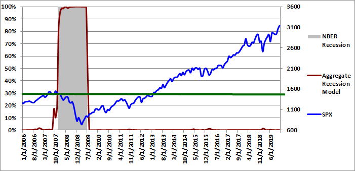 Figure 5: Aggregate Recession Model 12-01-2019