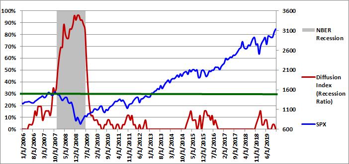 Figure 1: Diffusion Index 12-01-2019