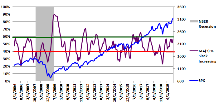Figure 4: MA(3) % Slack Increasing 12-01-2019