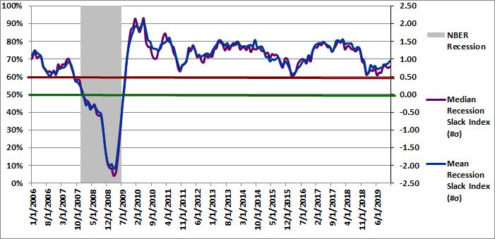 Figure 3: Recession Slack Index 12-01-2019