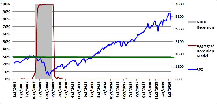 Figure 5: Aggregate Recession Model 03-01-2020