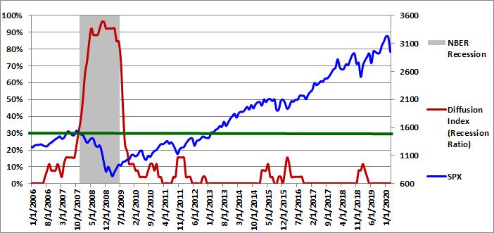 Figure 1: Diffusion Index 03-01-2020