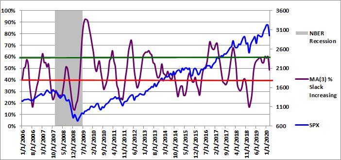 Figure 4: MA(3) % Slack Increasing 03-01-2020