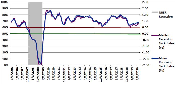 Figure 3: Recession Slack Index 03-01-2020