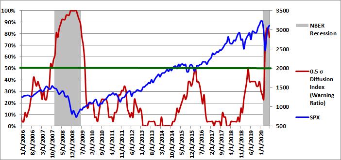 Figure 2: 0.5 Sigma Diffusion Index 07-01-2020