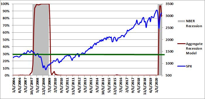 Figure 5: Aggregate Recession Model 07-01-2020