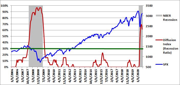 Figure 1: Diffusion Index 07-01-2020