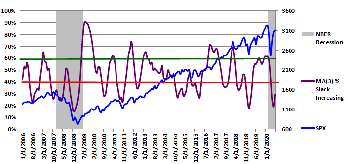 Figure 4: MA(3) % Slack Increasing 07-01-2020