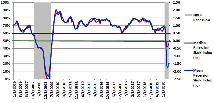Figure 3: Recession Slack Indices 07-01-2020